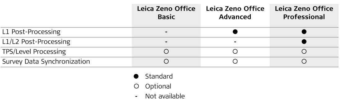 Zeno software options